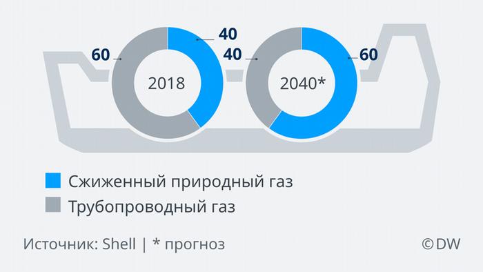 Инфографика Доля СПГ в мировом экспорте газа