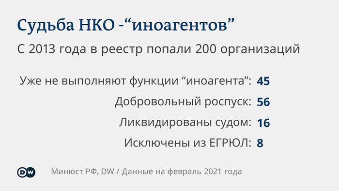 Что стало с некоммерческими организациями, признанными в России иностранными агентами.