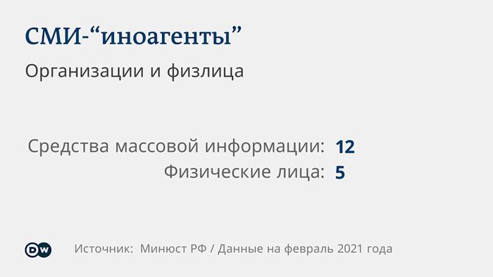 График, показывающий, сколько СМИ и сколько физических лиц получили в России статус СМИ-иноагента.