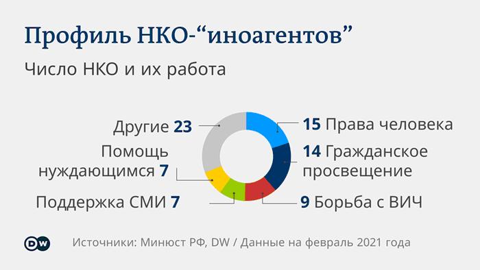 Род деятельности НКО, признанных в России иностранными агентами